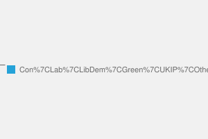 2010 General Election result in Brighton Kemptown